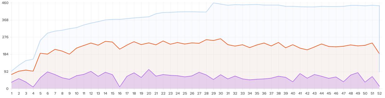 Statistik zum Versand von WOW während 12 Monaten: Blau = Abonnenten, Orange = Unique Opens, Violett = Unique Clicks, Danke an David Blum